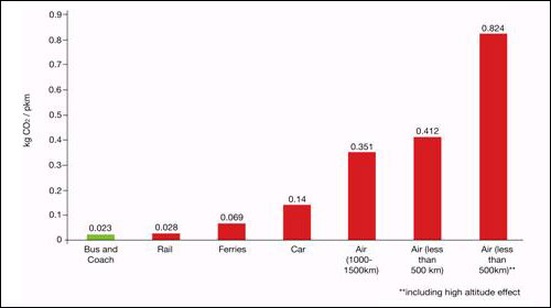 Emmissions Graph